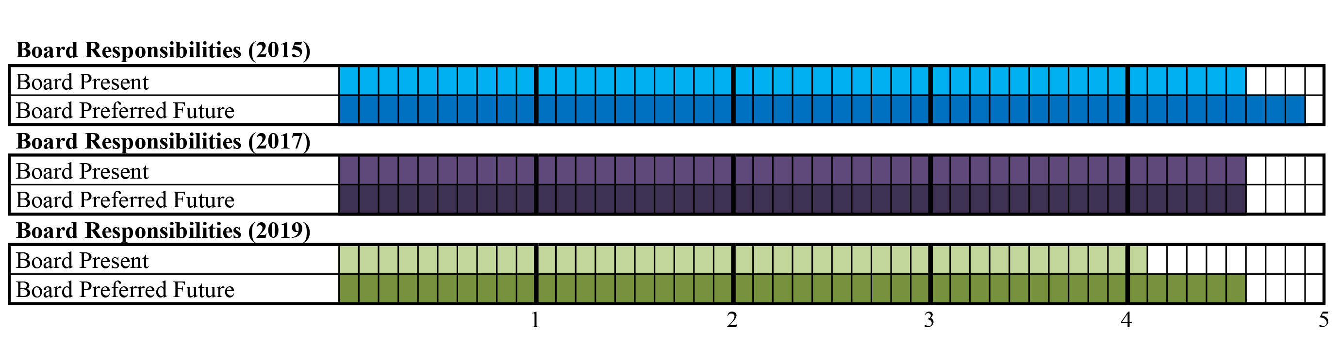 BLAI Chart